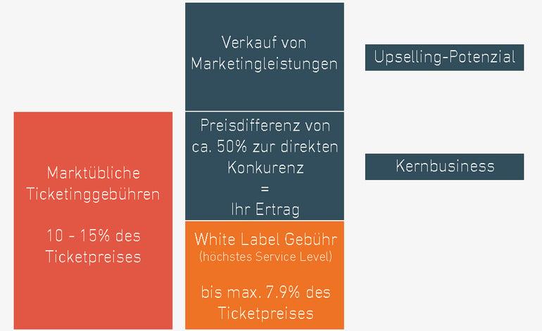 DE_Gebührenstruktur_w