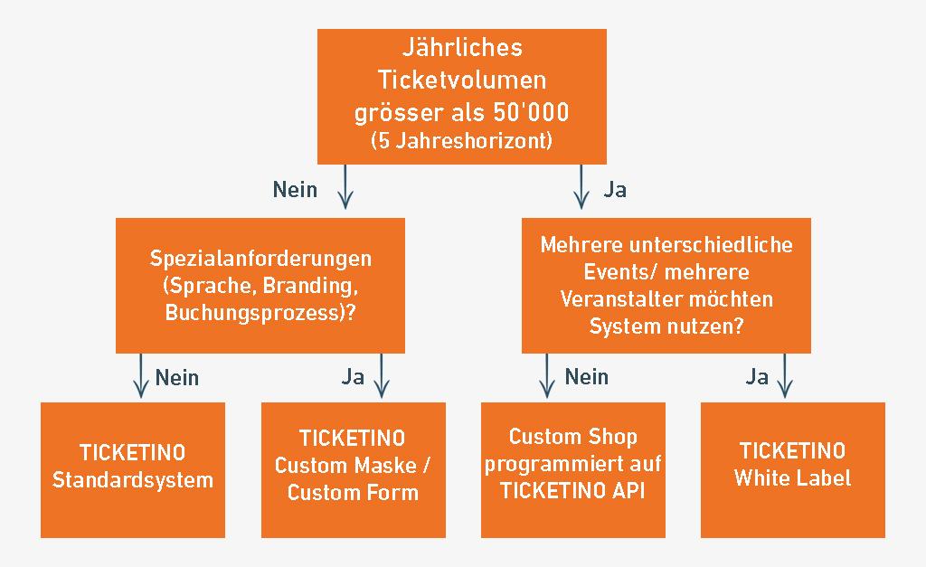 TICKETINO White Label Tickeitng Passende Software Lösung