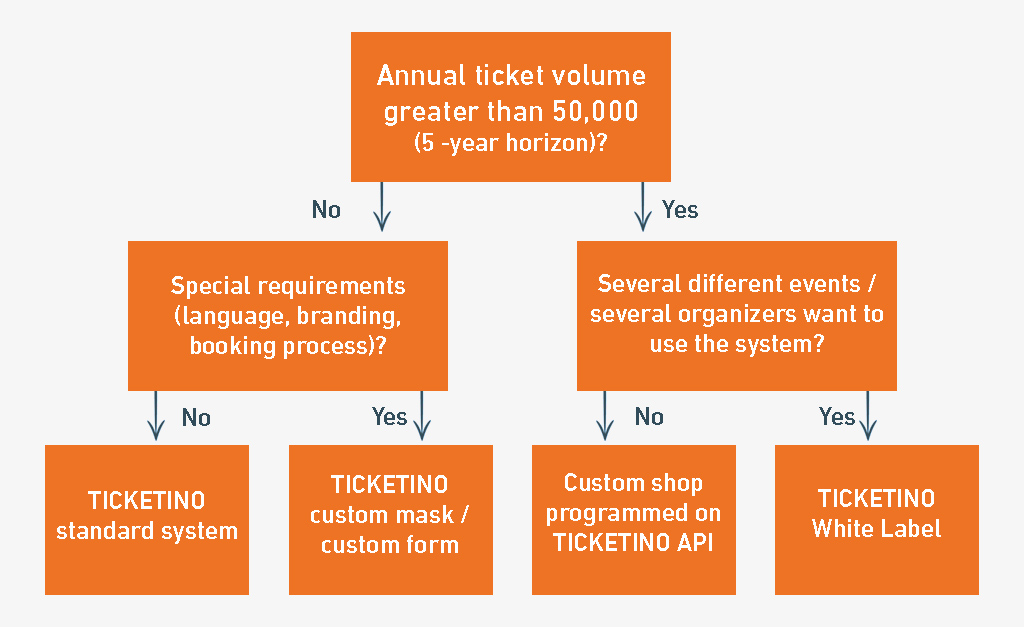 TICKETINO White Label Ticketing software solution