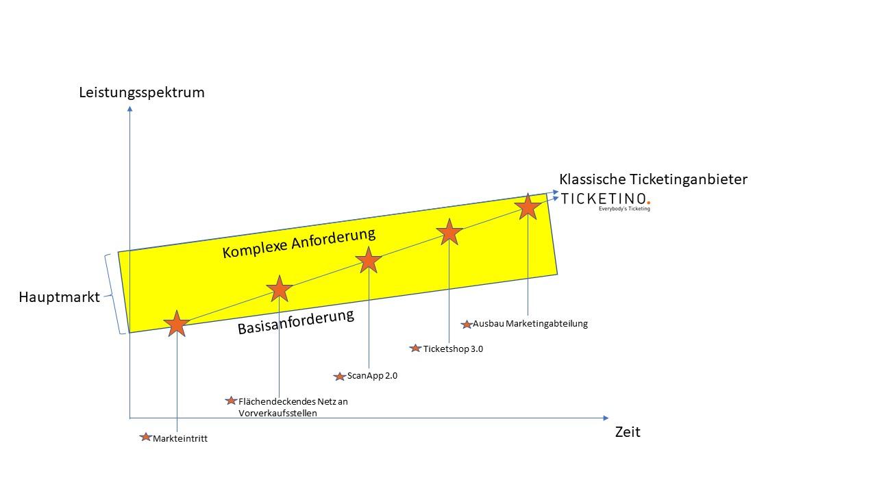 Leistungsentwicklung-1