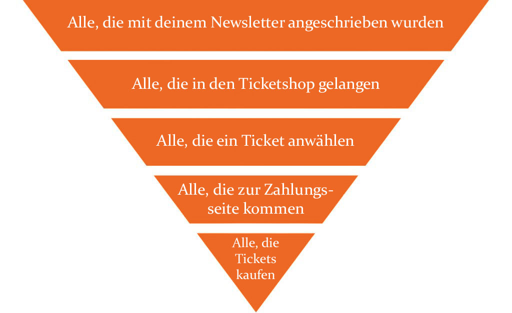 Sales-Funnel-TICKETINO_neu