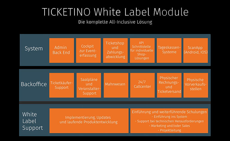 TICKETINO White Label Module Ticketing