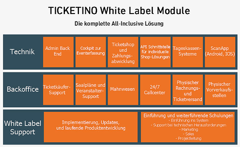 TICKETINO White Label Ticketing Module