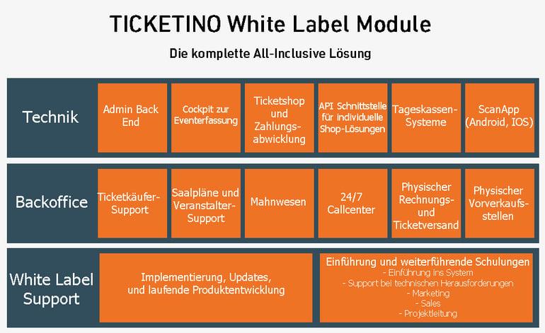 TICKETINO White Label System outsourcen