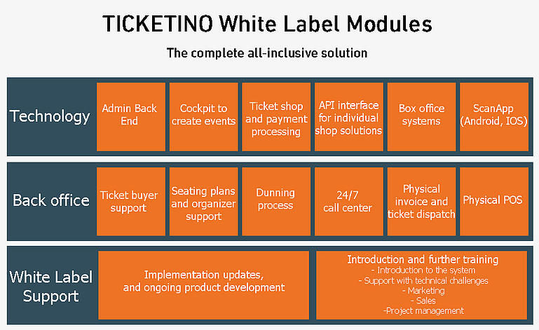 TICKETINO White Label System outsource